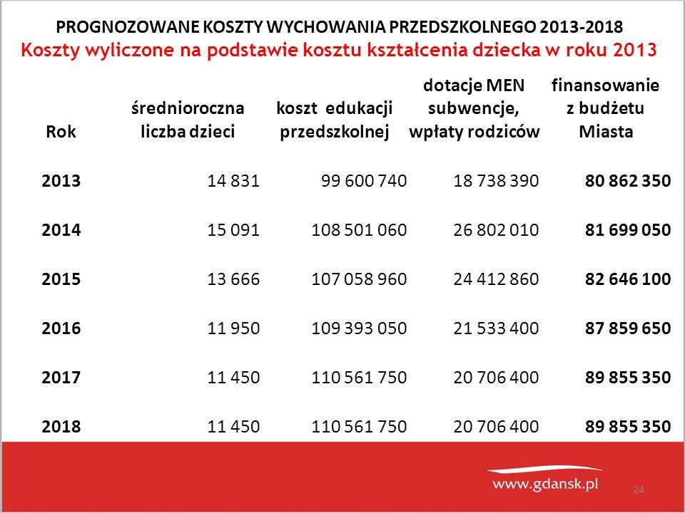 24 PROGNOZOWANE KOSZTY WYCHOWANIA PRZEDSZKOLNEGO 2013-2018 Koszty wyliczone na podstawie kosztu kształcenia dziecka w roku 2013 Rok średnioroczna licz