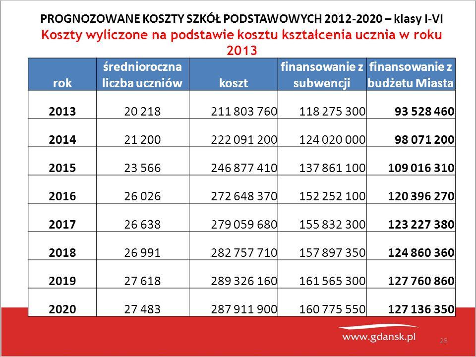 25 PROGNOZOWANE KOSZTY SZKÓŁ PODSTAWOWYCH 2012-2020 – klasy I-VI Koszty wyliczone na podstawie kosztu kształcenia ucznia w roku 2013 rok średnioroczna