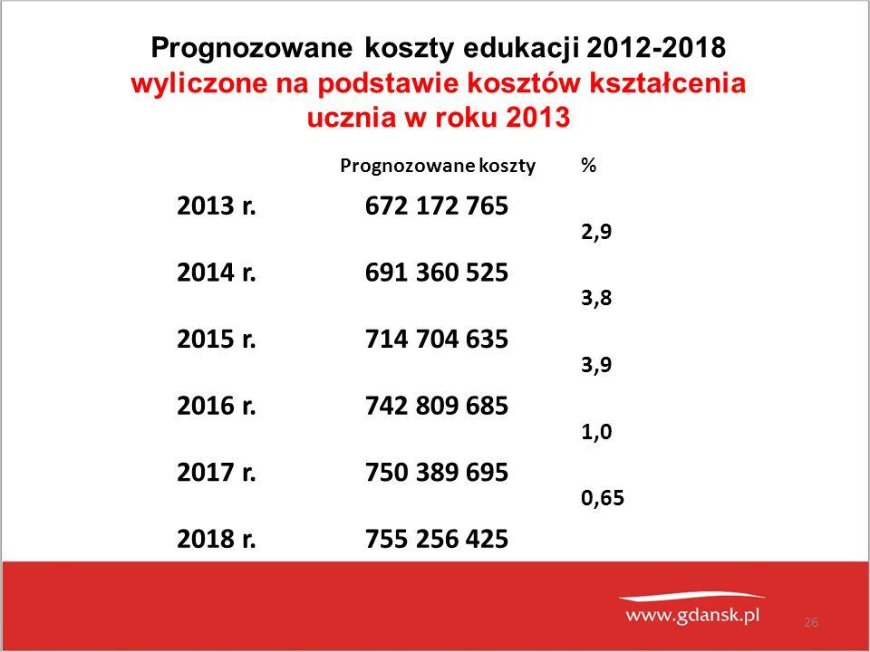 26 Prognozowane koszty edukacji 2012-2018 wyliczone na podstawie kosztów kształcenia ucznia w roku 2013 Prognozowane koszty% 2013 r.672 172 765 2,9 20