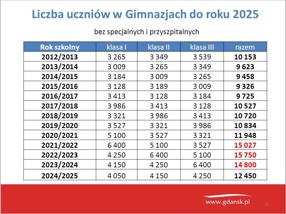 28 Liczba uczniów w Gimnazjach do roku 2025 bez specjalnych i przyszpitalnych Rok szkolnyklasa Iklasa IIklasa IIIrazem 2012/20133 2653 3493 53910 153