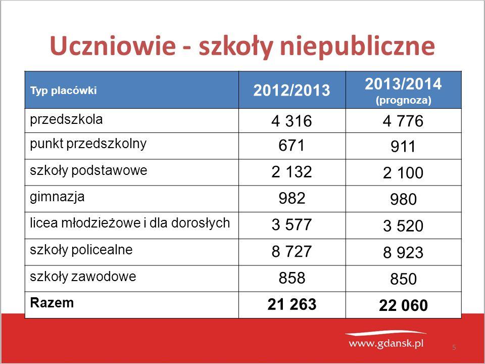 5 Uczniowie - szkoły niepubliczne Typ placówki 2012/2013 2013/2014 (prognoza) przedszkola 4 316 4 776 punkt przedszkolny 671 911 szkoły podstawowe 2 1