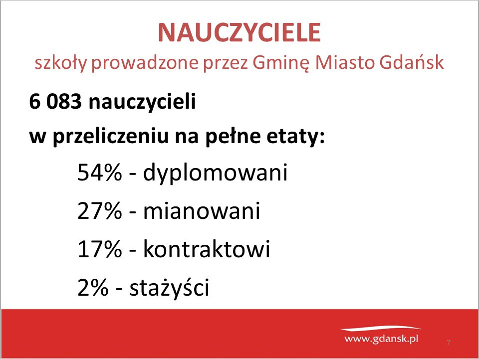7 NAUCZYCIELE szkoły prowadzone przez Gminę Miasto Gdańsk 6 083 nauczycieli w przeliczeniu na pełne etaty: 54% - dyplomowani 27% - mianowani 17% - kon