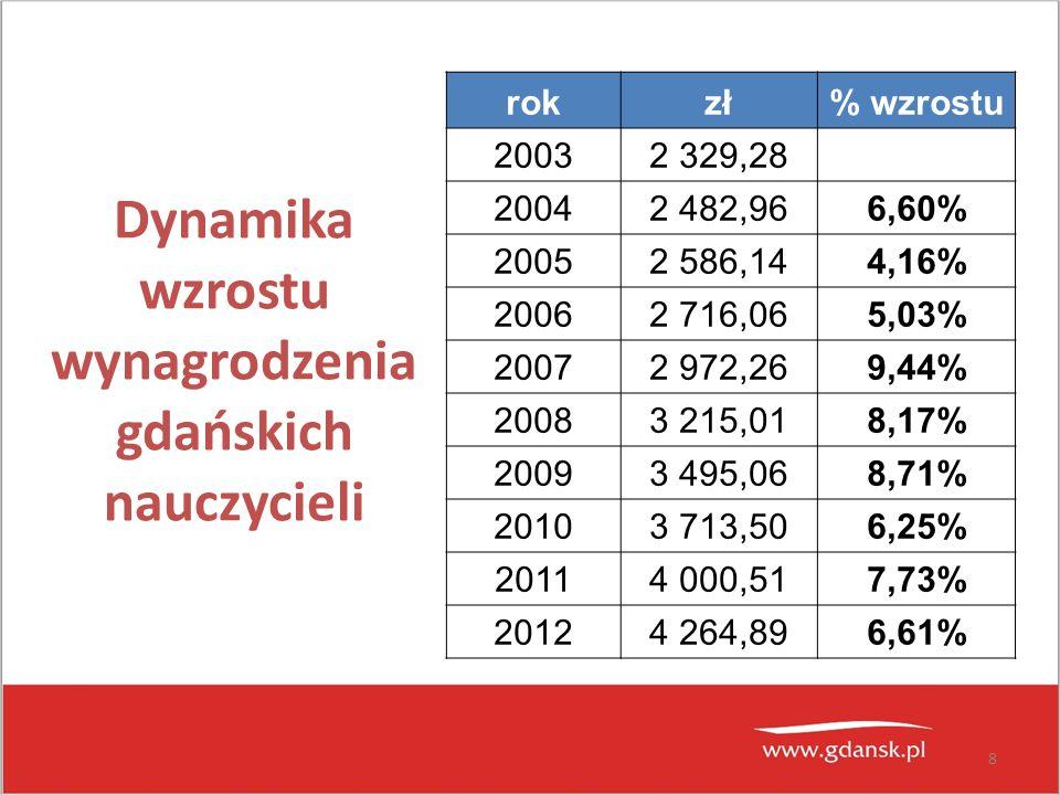8 Dynamika wzrostu wynagrodzenia gdańskich nauczycieli rokzł% wzrostu 20032 329,28 20042 482,966,60% 20052 586,144,16% 20062 716,065,03% 20072 972,269