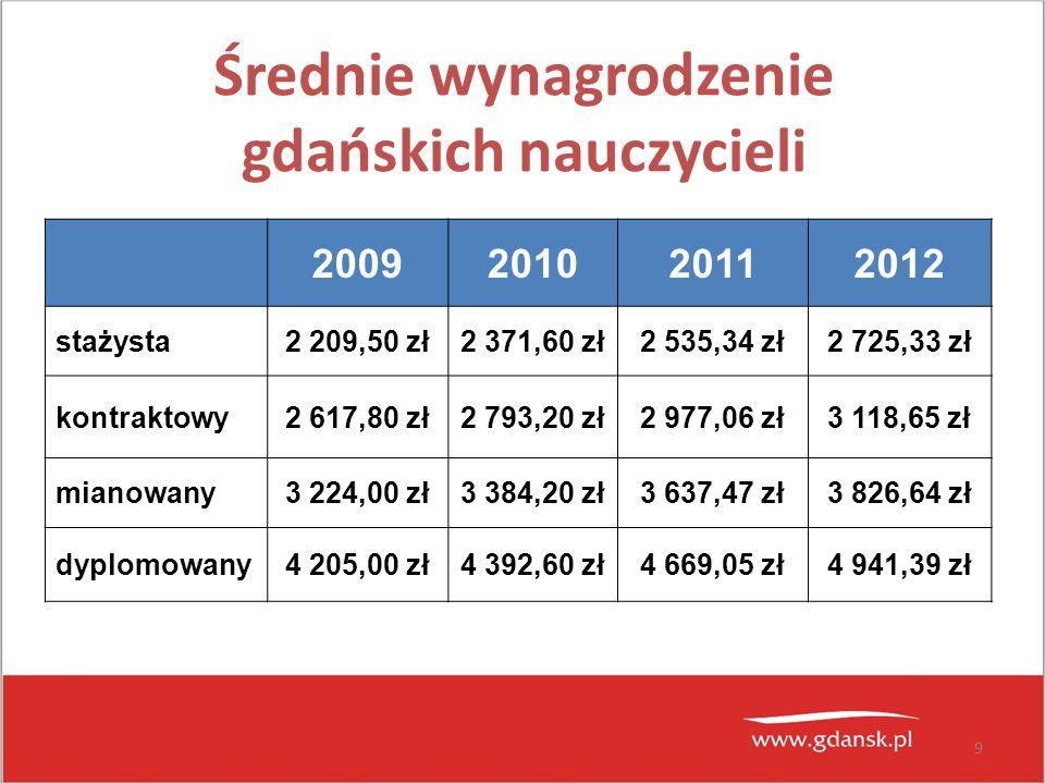 9 Średnie wynagrodzenie gdańskich nauczycieli 2009201020112012 stażysta2 209,50 zł2 371,60 zł2 535,34 zł2 725,33 zł kontraktowy2 617,80 zł2 793,20 zł2