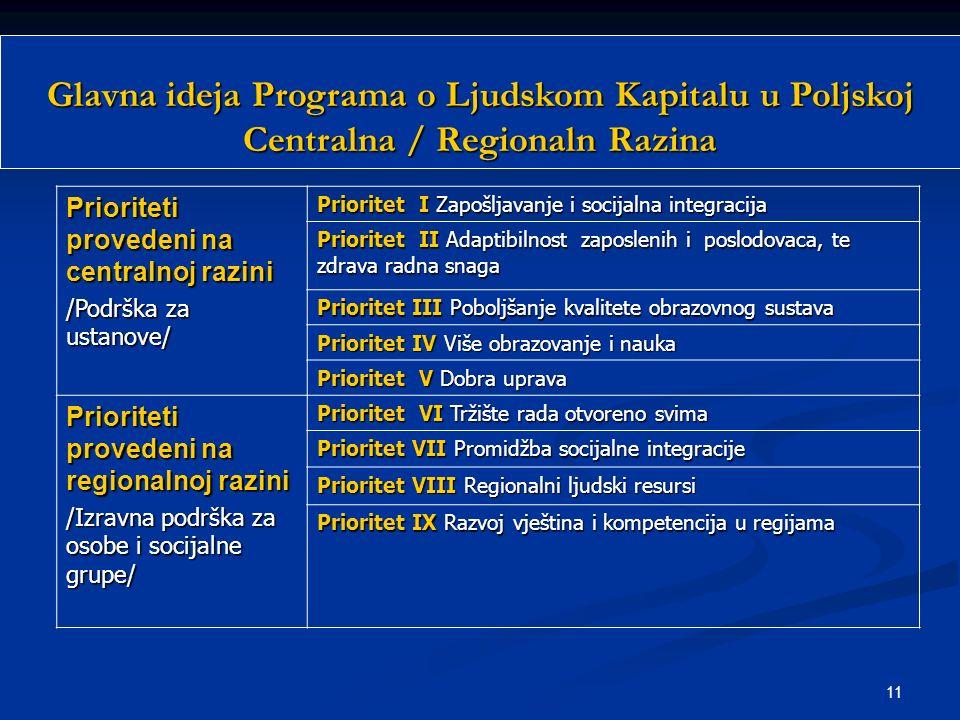 11 Prioriteti provedeni na centralnoj razini /Podrška za ustanove/ Prioritet I Zapošljavanje i socijalna integracija Prioritet II Adaptibilnost zaposl