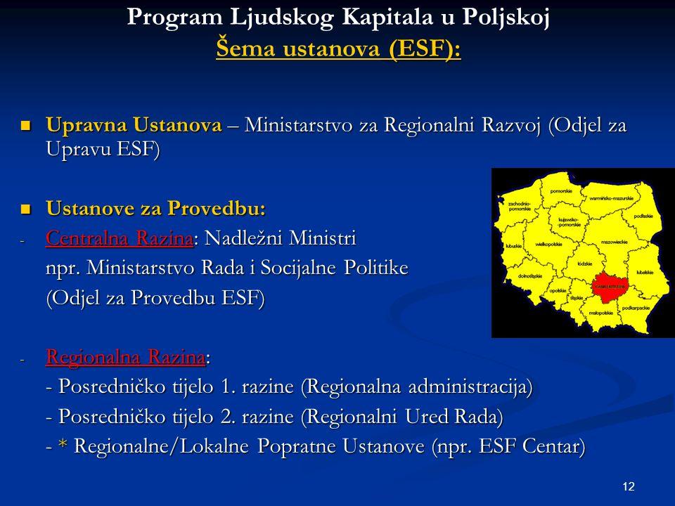12 (ESF): Program Ljudskog Kapitala u Poljskoj Šema ustanova (ESF): Upravna Ustanova – Ministarstvo za Regionalni Razvoj (Odjel za Upravu ESF) Upravna Ustanova – Ministarstvo za Regionalni Razvoj (Odjel za Upravu ESF) Ustanove za Provedbu: Ustanove za Provedbu: - Centralna Razina: Nadležni Ministri npr.
