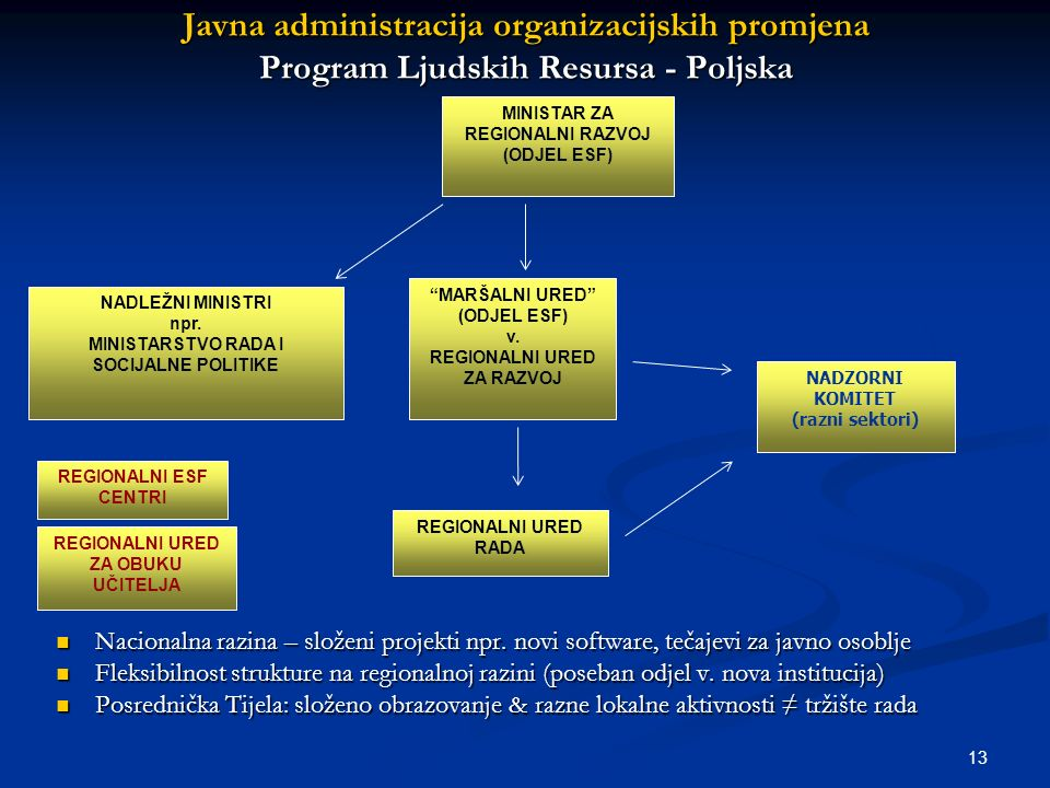 13 Javna administracija organizacijskih promjena Program Ljudskih Resursa - Poljska Nacionalna razina – složeni projekti npr. novi software, tečajevi