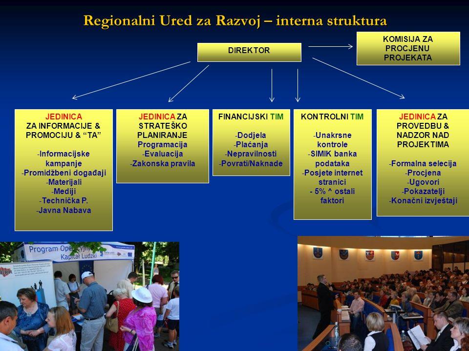 14 Regionalni Ured za Razvoj – interna struktura DIREKTOR JEDINICA ZA STRATEŠKO PLANIRANJE Programacija -Evaluacija -Zakonska pravila KONTROLNI TIM -U