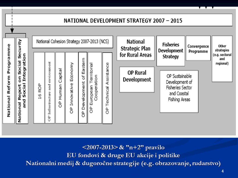"""4 & """"n+2"""" pravilo EU fondovi & druge EU akcije i politike Nationalni medij & dugoročne strategije (e.g. obrazovanje, rudarstvo) & """"n+2"""" pravilo EU fon"""