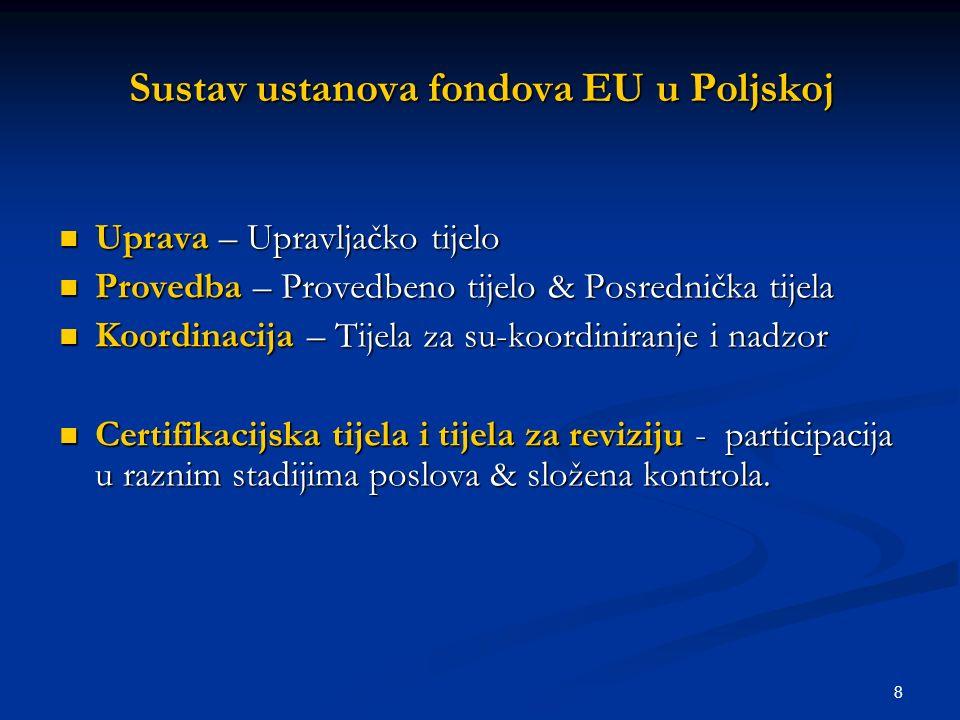 8 Sustav ustanova fondova EU u Poljskoj Uprava – Upravljačko tijelo Uprava – Upravljačko tijelo Provedba – Provedbeno tijelo & Posrednička tijela Provedba – Provedbeno tijelo & Posrednička tijela Koordinacija – Tijela za su-koordiniranje i nadzor Koordinacija – Tijela za su-koordiniranje i nadzor Certifikacijska tijela i tijela za reviziju - participacija u raznim stadijima poslova & složena kontrola.