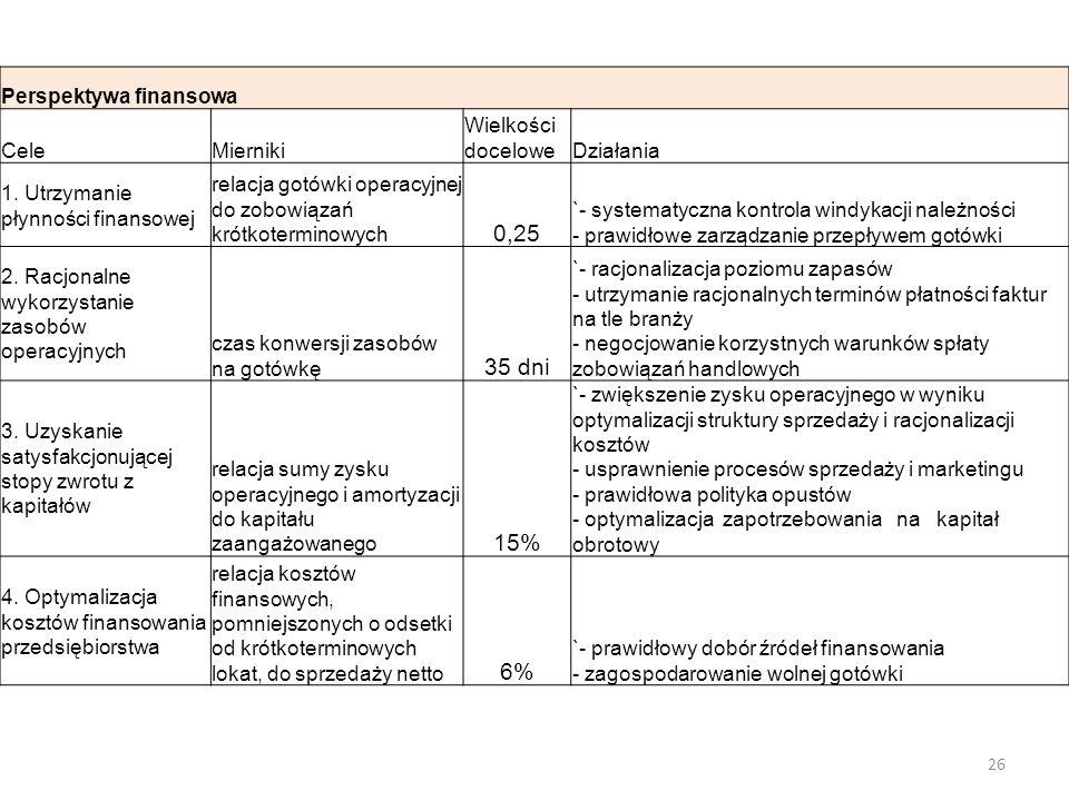 Perspektywa finansowa CeleMierniki Wielkości doceloweDziałania 1. Utrzymanie płynności finansowej relacja gotówki operacyjnej do zobowiązań krótkoterm