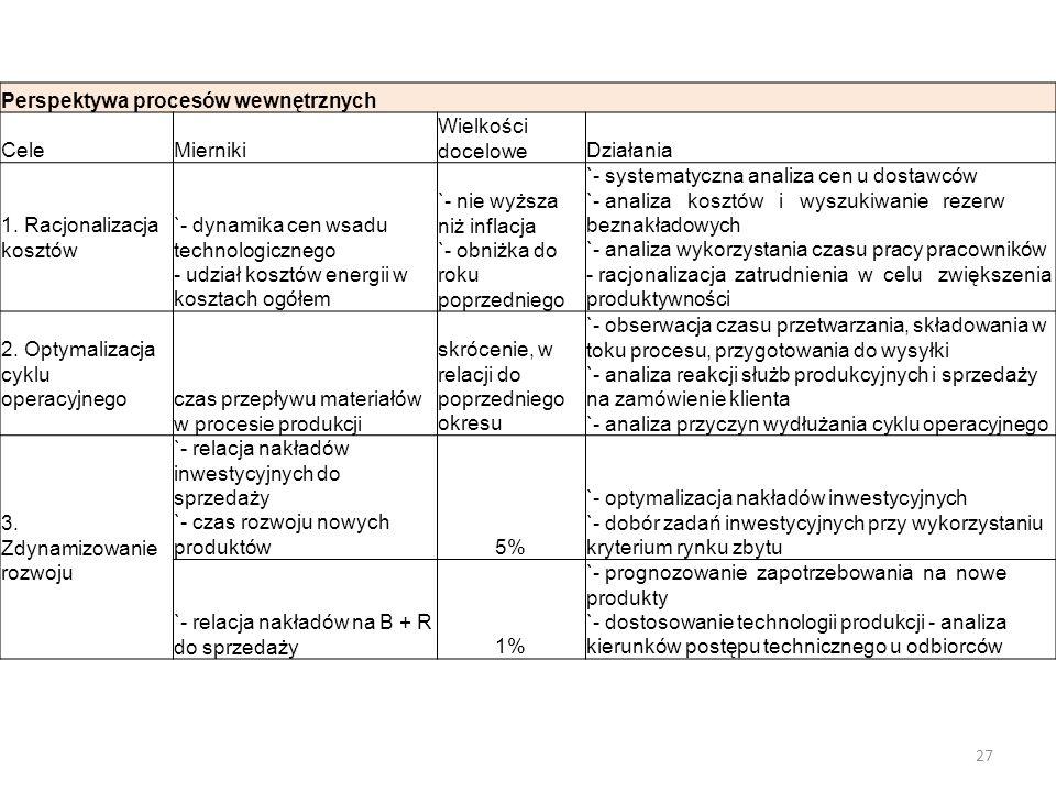 Perspektywa procesów wewnętrznych CeleMierniki Wielkości doceloweDziałania 1. Racjonalizacja kosztów `- dynamika cen wsadu technologicznego - udział k