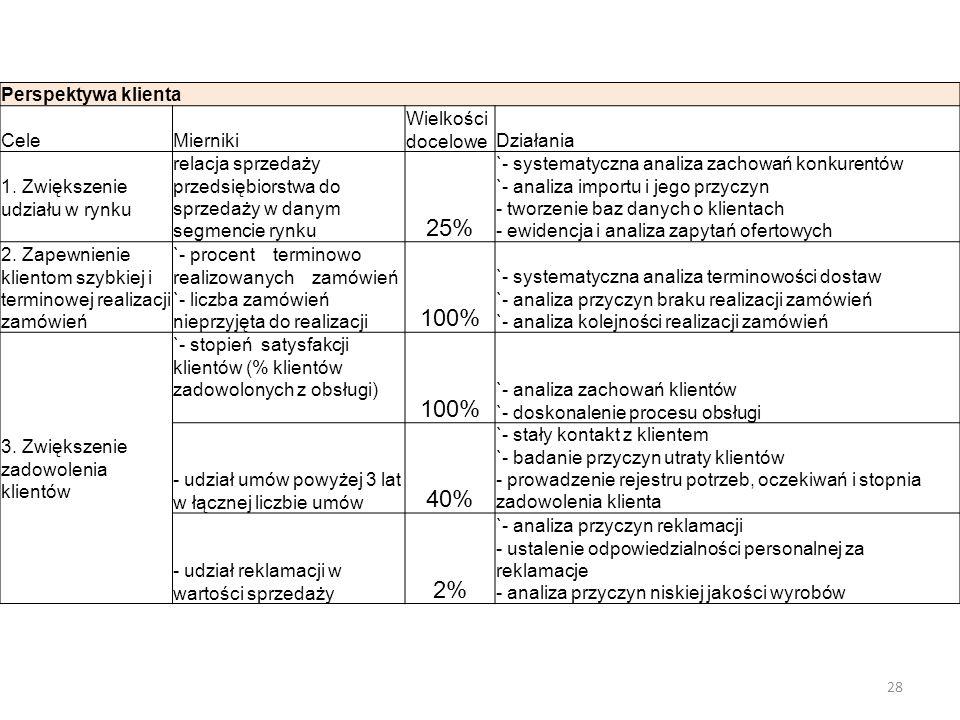 Perspektywa klienta CeleMierniki Wielkości doceloweDziałania 1. Zwiększenie udziału w rynku relacja sprzedaży przedsiębiorstwa do sprzedaży w danym se