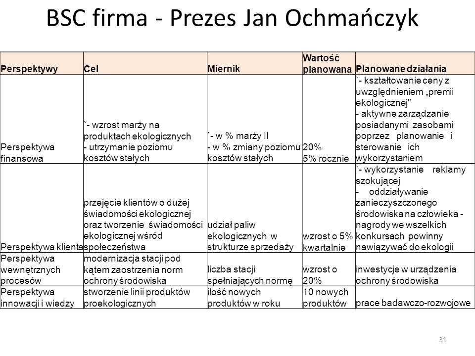 BSC firma - Prezes Jan Ochmańczyk PerspektywyCelMiernik Wartość planowanaPlanowane działania Perspektywa finansowa `- wzrost marży na produktach ekolo