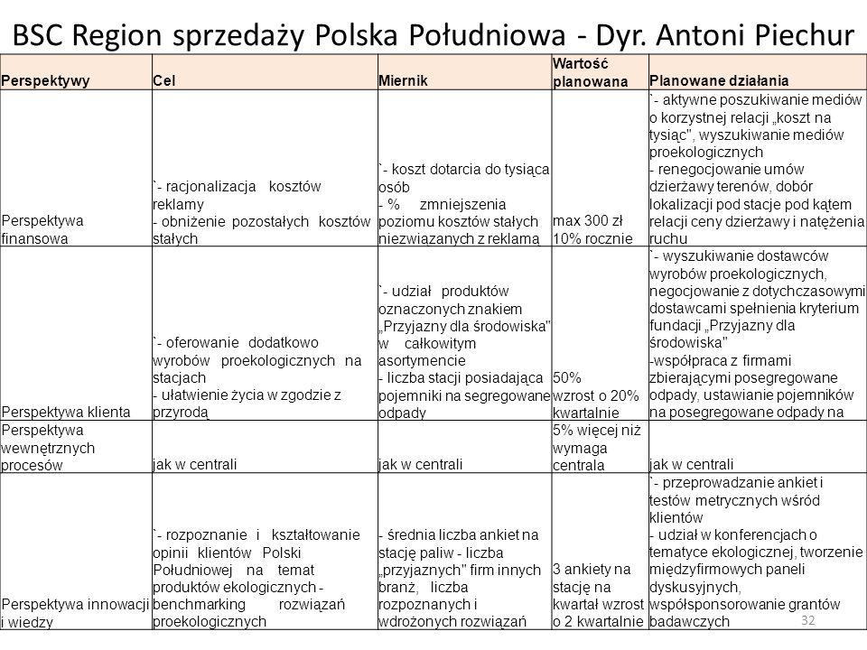 BSC Region sprzedaży Polska Południowa - Dyr. Antoni Piechur PerspektywyCelMiernik Wartość planowanaPlanowane działania Perspektywa finansowa `- racjo