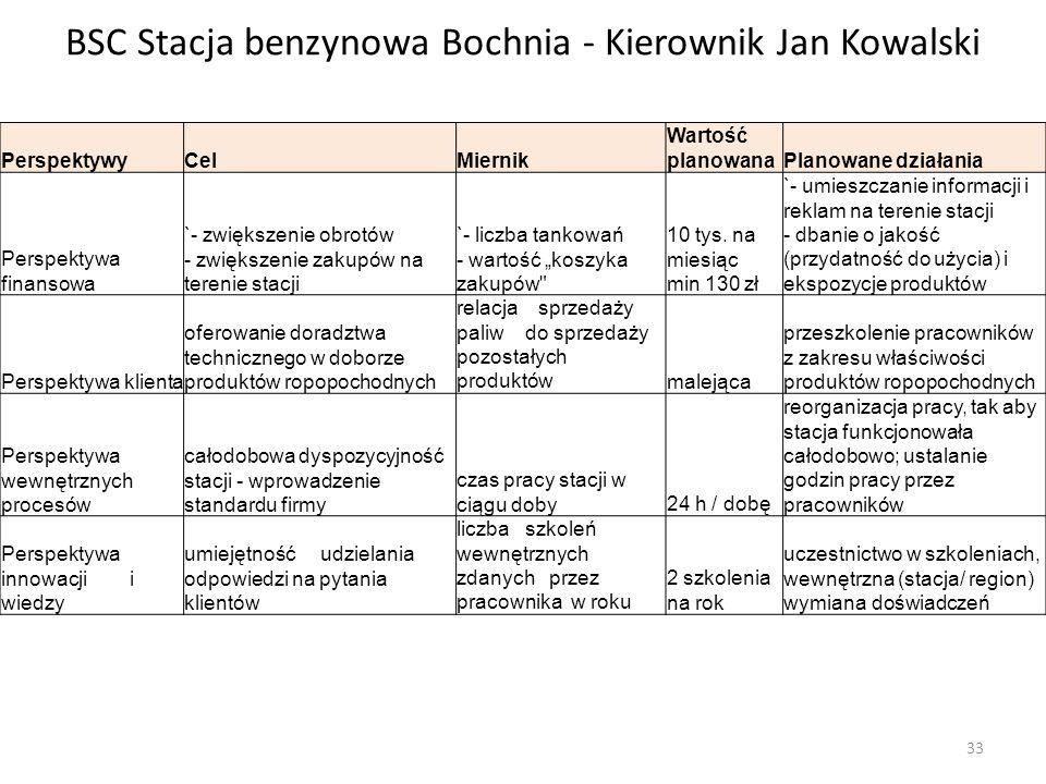 """BSC Stacja benzynowa Bochnia - Kierownik Jan Kowalski PerspektywyCelMiernik Wartość planowanaPlanowane działania Perspektywa finansowa `- zwiększenie obrotów - zwiększenie zakupów na terenie stacji `- liczba tankowań - wartość """"koszyka zakupów 10 tys."""