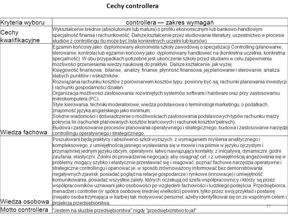 37 Kryteria wyborucontrollera — zakres wymagań Cechy kwalifikacyjne Wykształcenie średnie (absolutorium lub matura) o profilu ekonomicznym lub bankowo-handlowym: specjalność finanse i rachunkowość.