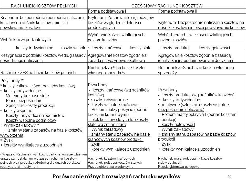 40 RACHUNEK KOSZTÓW PEŁNYCHCZĘŚCIOWY RACHUNEK KOSZTÓW Forma podstawowa IForma podstawowa II Kryterium: bezpośrednie i pośrednie naliczanie kosztów na nośniki kosztów i miejsca powstawania kosztów Kryterium: Zachowanie się rodzajów kosztów względem zdolności produkcyjnych Kryterium: Bezpośrednie naliczanie kosztów na nośniki kosztów i miejsca powstawania kosztów Wybór kluczy podziałowych Wybór wielkości kształtujących poziom kosztów Wybór hierarchii wielkości kształtujących poziom kosztów koszty indywidualne koszty wspólne koszty krańcowe koszty stale koszty produkcji koszty gotowości Rezygnacja z podziału kosztów według zasady pośredniego naliczania Agregowanie kosztów zgodnie z zasadą przyczynowo-skutkową Agregowanie kosztów zgodnie z zasadą identyfikacji z podejmowanymi decyzjami Rachunek Z+S na bazie kosztów pełnych Rachunek Z+S na bazie kosztu własnego sprzedaży Przychody ** * koszty całkowite (wg rodzajów kosztów) koszty indywidualne: Materiały bezpośrednie Płace bezpośrednie Specjalne koszty produkcji koszty wspólne Koszty indywidualne podmiotów Koszty wspólne podmiotów = Wynik zakładowy ** + zmiany stanu zapasów na bazie kosztów wytworzenia = Zysk + korekty wynikające z uzgodnień Wyjątek: Rachunek wyników oparty na koszcie własnym sprzedaży; ustalanym wg zasad rachunku kosztów pełnych przy produkcji ofertowej dla dużych obiektów (domy, statki, mosty itd.) Przychody - koszty krańcowe (wg nośników kosztów) koszty Indywidualne koszty wspólne krańcowe = Poziom małży pokrycia (ponad kosztami krańcowymi) - blok kosztów stałych lub koszty stale wg zmian pracy = Wynik zakładowy + zmiany stanu zapasów na bazie krańcowych kosztów produkcji = Zysk + korekty wynikające z uzgodnień Rachunek kosztów krańcowych Rachunek pokrycia kosztów stałych Przedsiębiorstwa produkcyjne Przychody - koszty produkcji (wg nośników kosztów) koszty indywidualne relatywne (sztuczne) koszty wspólne (bezpośrednio doliczane) = Poziom marży pokrycia I (ponad kosztami produkcji) - koszty gotowości 