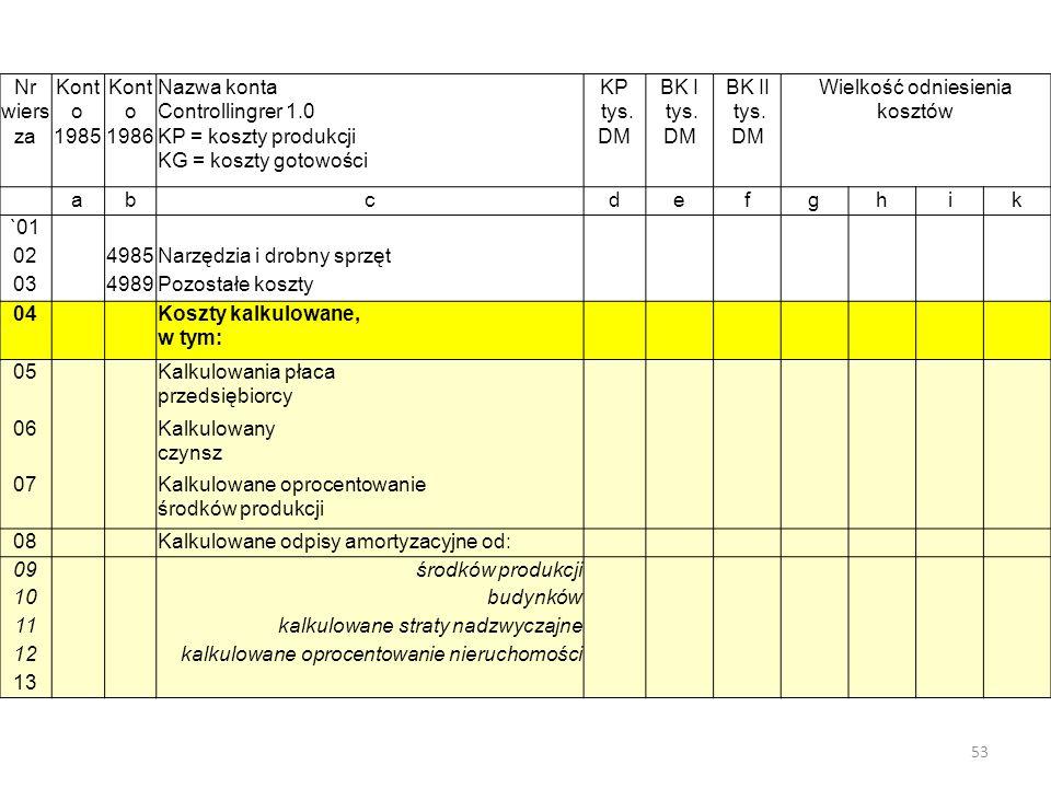 Nr wiers za Kont o 1985 Kont o 1986 Nazwa konta Controllingrer 1.0 KP = koszty produkcji KG = koszty gotowości KP tys.