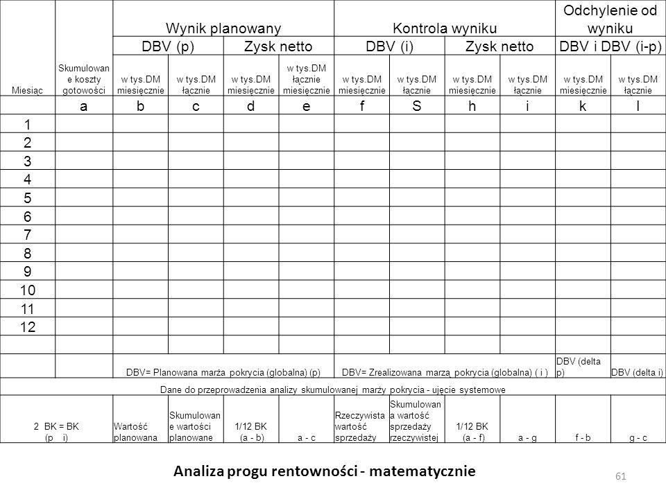 Miesiąc Skumulowan e koszty gotowości Wynik planowanyKontrola wyniku Odchylenie od wyniku DBV (p)Zysk nettoDBV (i)Zysk nettoDBV i DBV (i-p) w tys.DM m