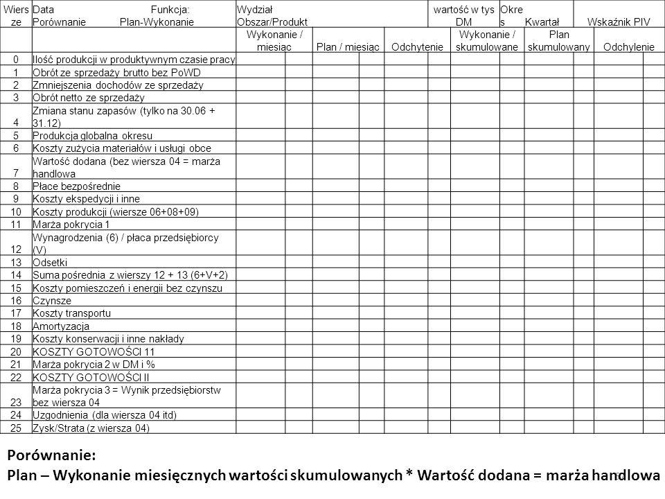 Wiers ze Data Funkcja: Porównanie Plan-Wykonanie Wydział Obszar/Produkt wartość w tys DM Okre sKwartałWskaźnik PIV Wykonanie / miesiącPlan / miesiącOdchytenie Wykonanie / skumulowane Plan skumulowanyOdchylenie 0Ilość produkcji w produktywnym czasie pracy 1Obrót ze sprzedaży brutto bez PoWD 2Zmniejszenia dochodów ze sprzedaży 3Obrót netto ze sprzedaży 4 Zmiana stanu zapasów (tylko na 30.06 + 31.12) 5Produkcja globalna okresu 6Koszty zużycia materiałów i usługi obce 7 Wartość dodana (bez wiersza 04 = marża handlowa 8Płace bezpośrednie 9Koszty ekspedycji i inne 10Koszty produkcji (wiersze 06+08+09) 11Marża pokrycia 1 12 Wynagrodzenia (6) / płaca przedsiębiorcy (V) 13Odsetki 14Suma pośrednia z wierszy 12 + 13 (6+V+2) 15Koszty pomieszczeń i energii bez czynszu 16Czynsze 17Koszty transportu 18Amortyzacja 19Koszty konserwacji i inne nakłady 20KOSZTY GOTOWOŚCI 11 21Marża pokrycia 2 w DM i % 22KOSZTY GOTOWOŚCI II 23 Marża pokrycia 3 = Wynik przedsiębiorstw bez wiersza 04 24Uzgodnienia (dla wiersza 04 itd) 25Zysk/Strata (z wiersza 04) 67 Porównanie: Plan – Wykonanie miesięcznych wartości skumulowanych * Wartość dodana = marża handlowa