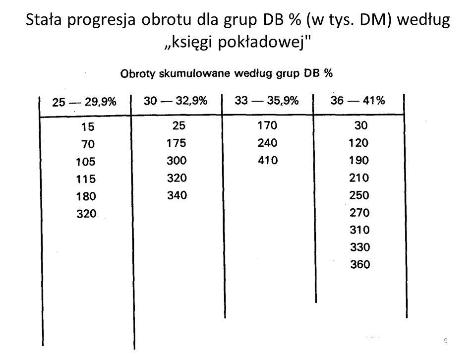 """Stała progresja obrotu dla grup DB % (w tys. DM) według """"księgi pokładowej"""