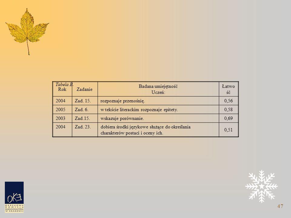 47 Tabela B. RokZadanie Badana umiejętność Uczeń: Łatwo ść 2004Zad.