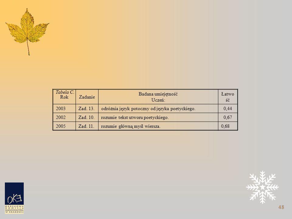 48 Tabela C. RokZadanie Badana umiejętność Uczeń: Łatwo ść 2003Zad.