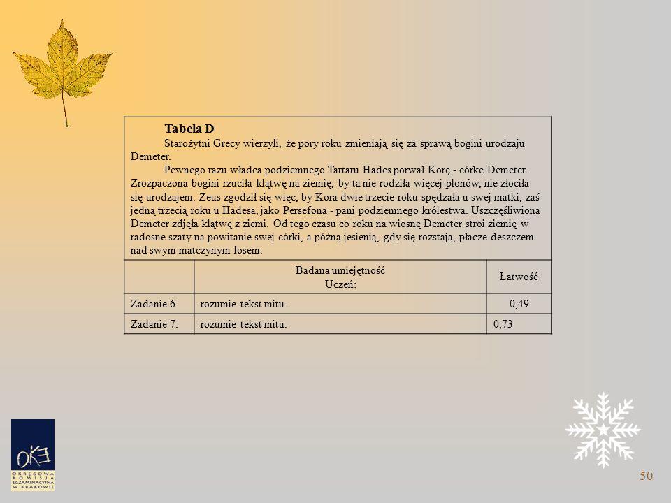 50 Tabela D Starożytni Grecy wierzyli, że pory roku zmieniają się za sprawą bogini urodzaju Demeter.
