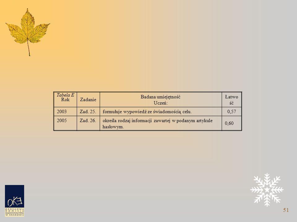 51 Tabela E RokZadanie Badana umiejętność Uczeń: Łatwo ść 2003Zad.