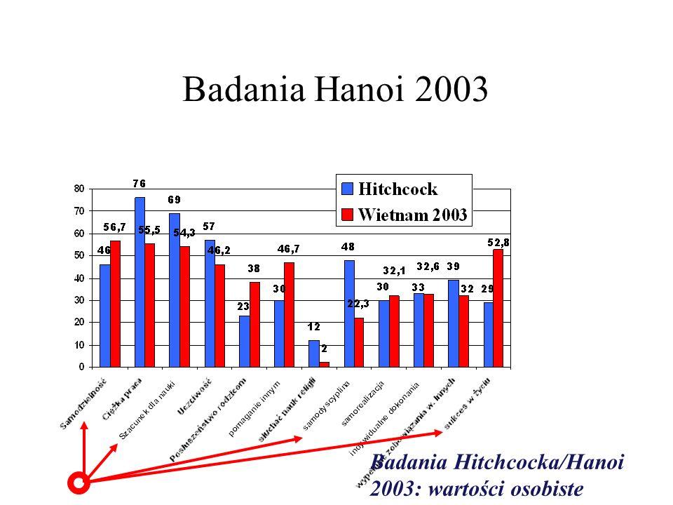 Badania Hanoi 2003 Badania Hitchcocka/Hanoi 2003: wartości osobiste