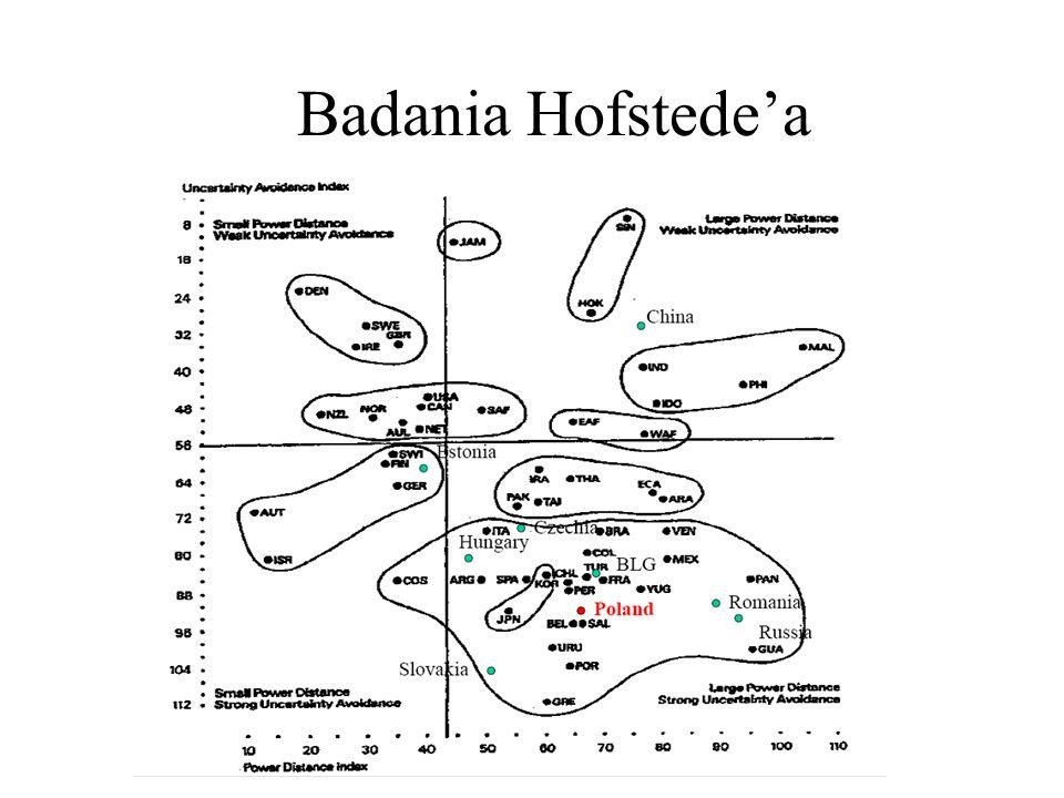 Badania Hofstede'a