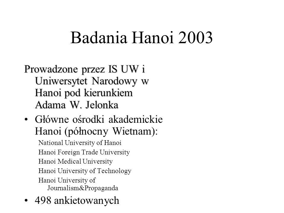 Badania Hanoi 2003 Prowadzone przez IS UW i Uniwersytet Narodowy w Hanoi pod kierunkiem Adama W.