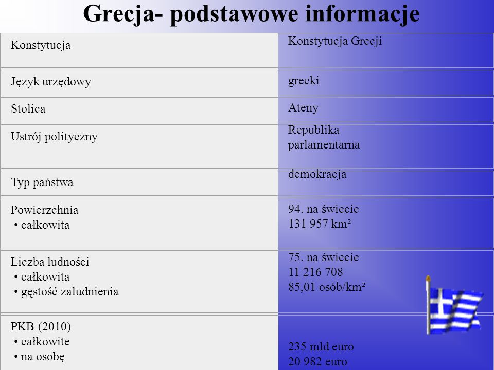 Grecja- podstawowe informacje Konstytucja Konstytucja Grecji Język urzędowy grecki Stolica Ateny Ustrój polityczny Republika parlamentarna Typ państwa