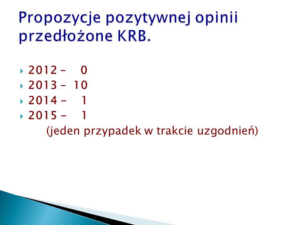  2012 – 0  2013 – 10  2014 - 1  2015 - 1 (jeden przypadek w trakcie uzgodnień)
