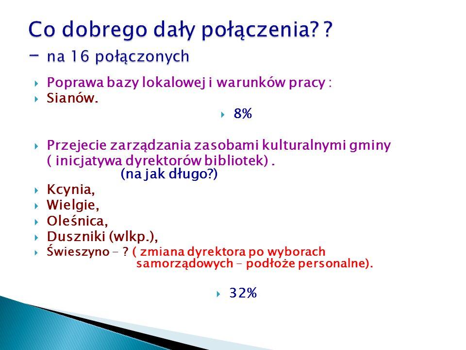  Poprawa bazy lokalowej i warunków pracy :  Sianów.  8%  Przejecie zarządzania zasobami kulturalnymi gminy ( inicjatywa dyrektorów bibliotek). (na