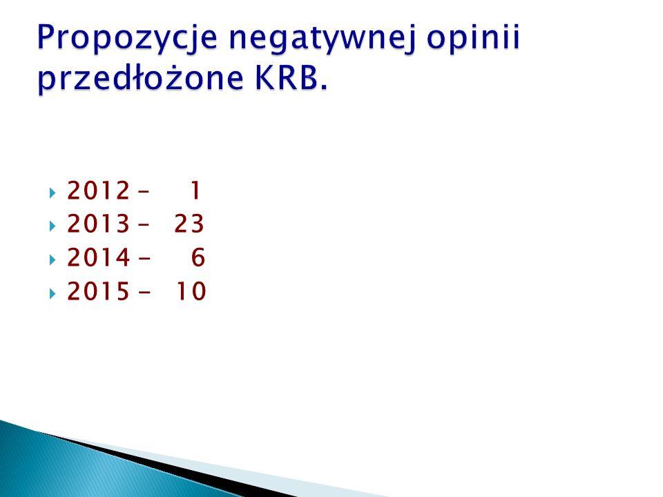  2012 – 1  2013 – 23  2014 - 6  2015 - 10