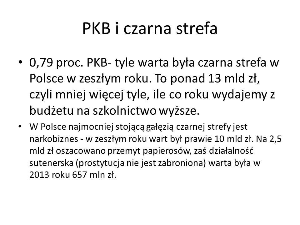 PKB i czarna strefa 0,79 proc. PKB- tyle warta była czarna strefa w Polsce w zeszłym roku.
