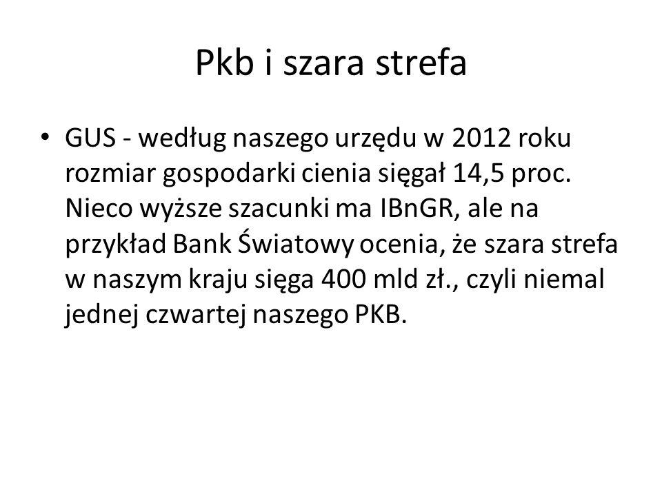 Pkb i szara strefa GUS - według naszego urzędu w 2012 roku rozmiar gospodarki cienia sięgał 14,5 proc.