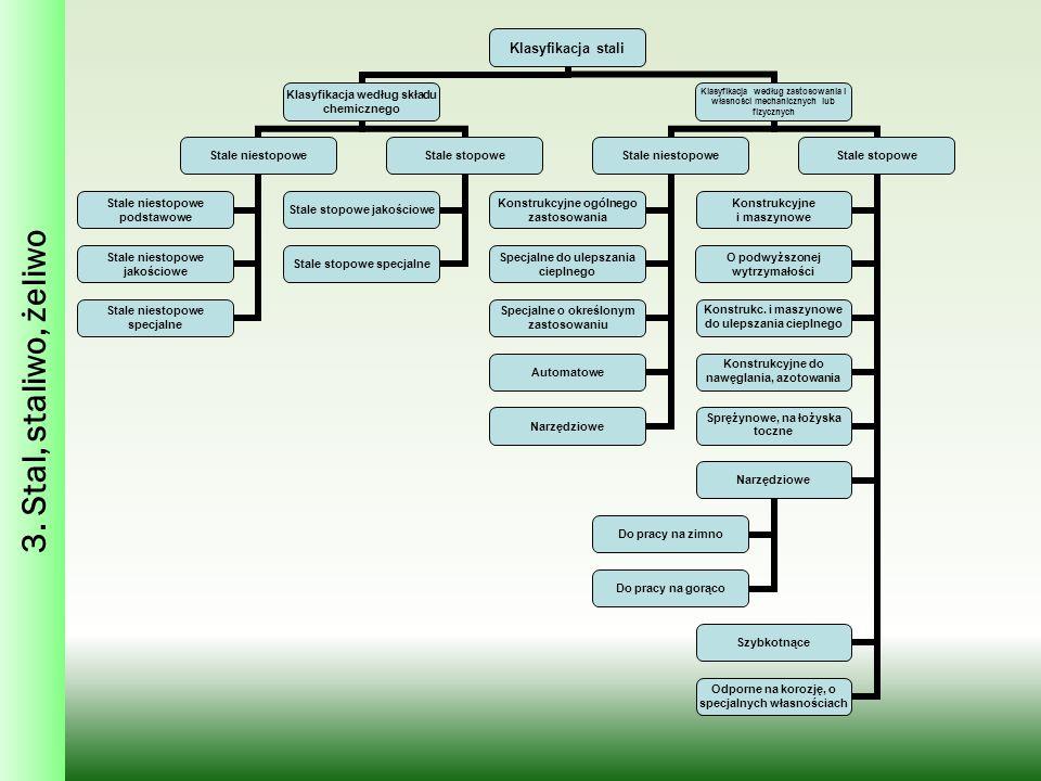 3. Stal, staliwo, żeliwo Klasyfikacja stali Klasyfikacja według składu chemicznego Stale niestopowe Stale niestopowe jakościowe Stale niestopowe specj