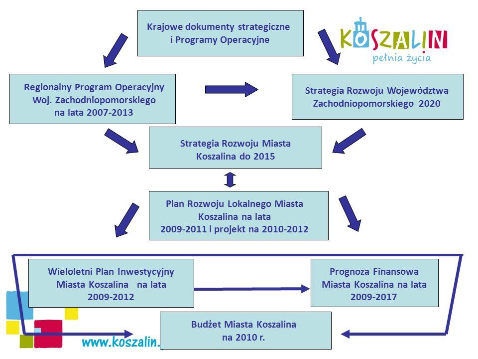 Regionalny Program Operacyjny Woj. Zachodniopomorskiego na lata 2007-2013 Strategia Rozwoju Województwa Zachodniopomorskiego 2020 Strategia Rozwoju Mi