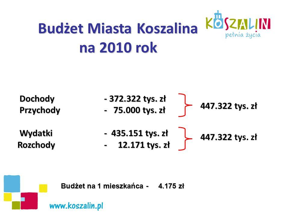 Budżet Miasta Koszalina na 2010 rok Dochody - 372.322 tys. zł Dochody - 372.322 tys. zł Przychody - 75.000 tys. zł Przychody - 75.000 tys. zł Wydatki