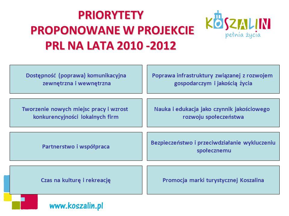PRIORYTETY PROPONOWANE W PROJEKCIE PRL NA LATA 2010 -2012 Dostępność (poprawa) komunikacyjna zewnętrzna i wewnętrzna Tworzenie nowych miejsc pracy i wzrost konkurencyjności lokalnych firm Poprawa infrastruktury związanej z rozwojem gospodarczym i jakością życia Nauka i edukacja jako czynnik jakościowego rozwoju społeczeństwa Bezpieczeństwo i przeciwdziałanie wykluczeniu społecznemu Partnerstwo i współpraca Czas na kulturę i rekreacjęPromocja marki turystycznej Koszalina