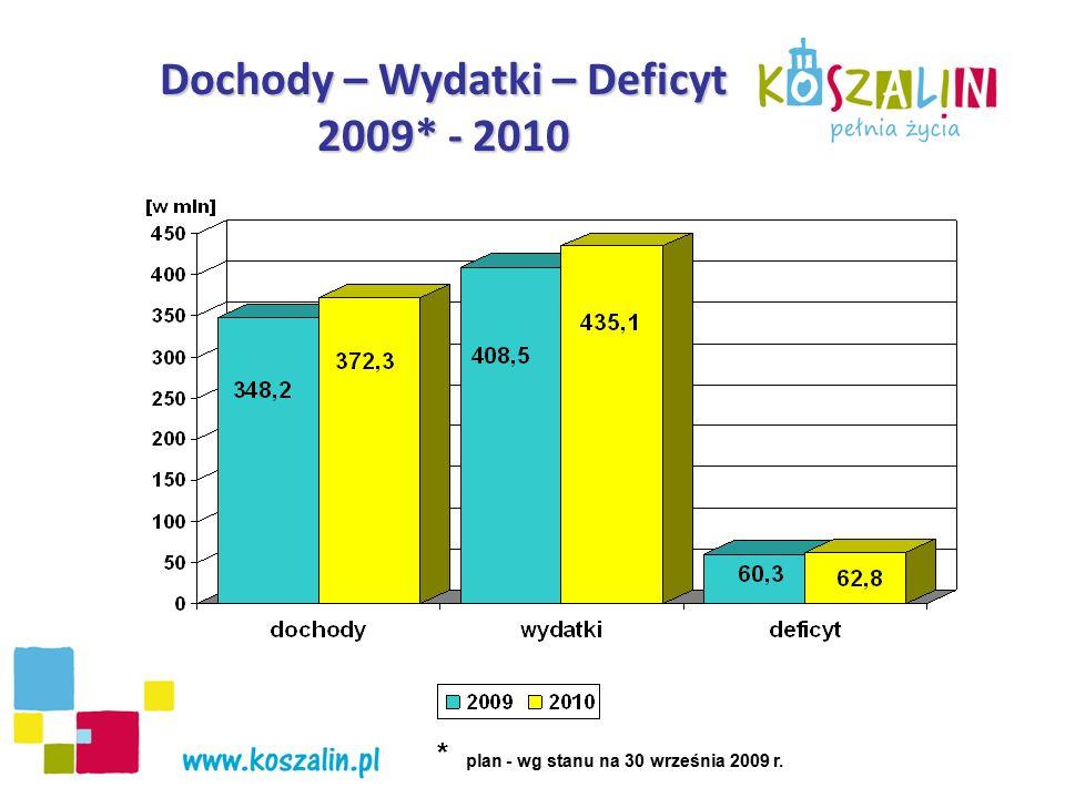 Dochody – Wydatki – Deficyt 2009* - 2010 * plan - wg stanu na 30 września 2009 r.
