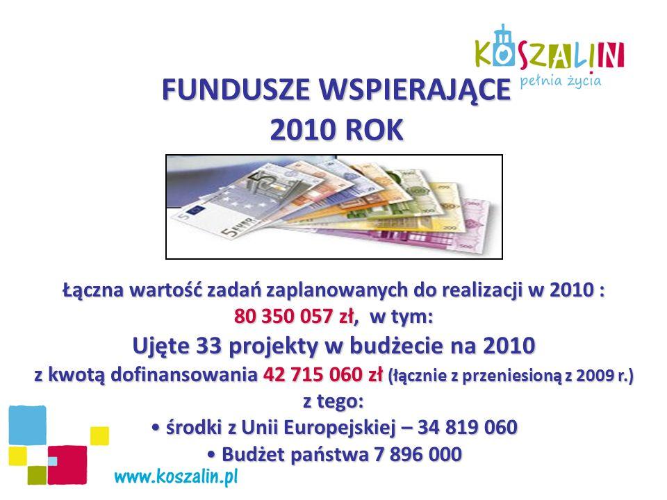 FUNDUSZE WSPIERAJĄCE 2010 ROK Łączna wartość zadań zaplanowanych do realizacji w 2010 : 80 350 057 zł, w tym: Ujęte 33 projekty w budżecie na 2010 z kwotą dofinansowania 42 715 060 zł (łącznie z przeniesioną z 2009 r.) z tego: środki z Unii Europejskiej – 34 819 060 środki z Unii Europejskiej – 34 819 060 Budżet państwa 7 896 000 Budżet państwa 7 896 000
