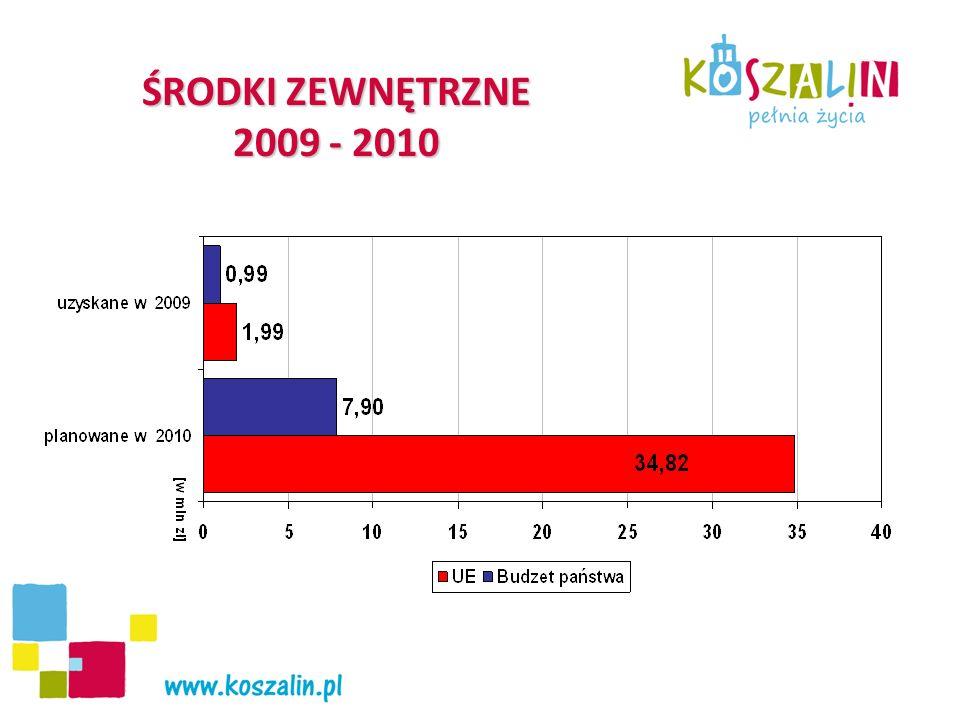 ŚRODKI ZEWNĘTRZNE 2009 - 2010