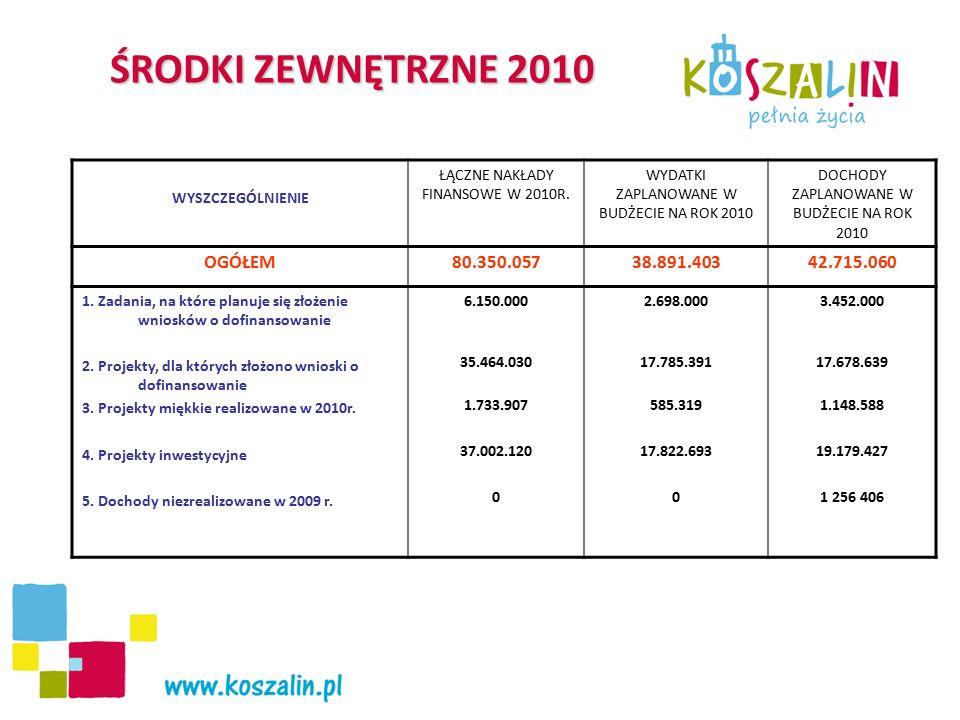 ŚRODKI ZEWNĘTRZNE 2010 WYSZCZEGÓLNIENIE ŁĄCZNE NAKŁADY FINANSOWE W 2010R.