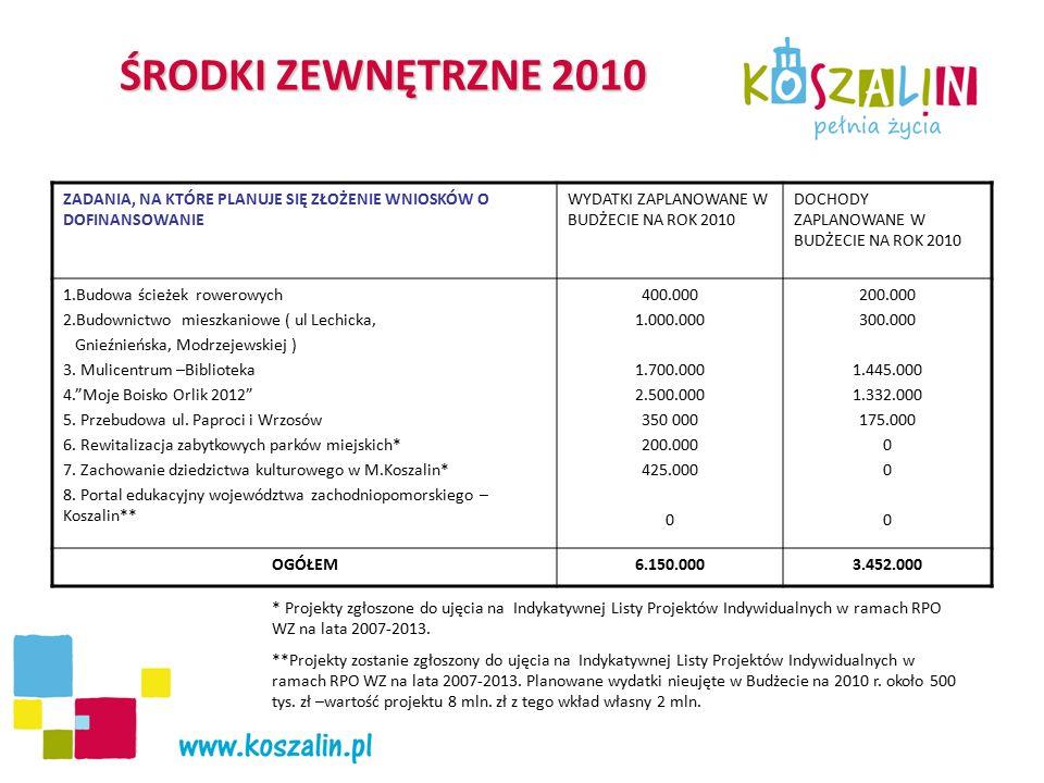 ŚRODKI ZEWNĘTRZNE 2010 ZADANIA, NA KTÓRE PLANUJE SIĘ ZŁOŻENIE WNIOSKÓW O DOFINANSOWANIE WYDATKI ZAPLANOWANE W BUDŻECIE NA ROK 2010 DOCHODY ZAPLANOWANE W BUDŻECIE NA ROK 2010 1.Budowa ścieżek rowerowych 2.Budownictwo mieszkaniowe ( ul Lechicka, Gnieźnieńska, Modrzejewskiej ) 3.