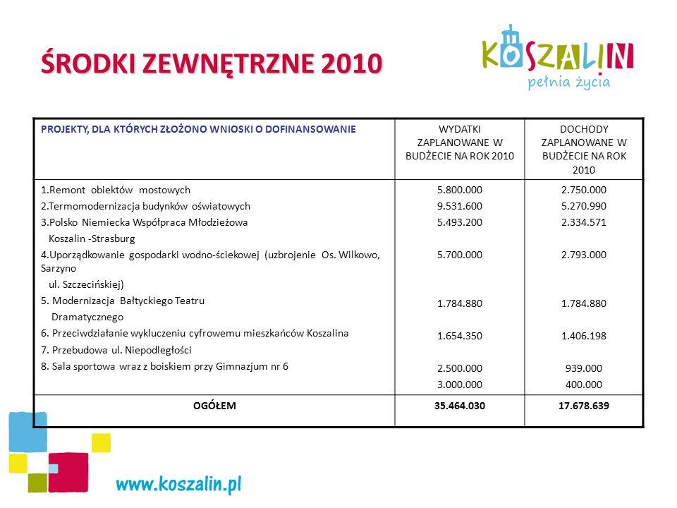 ŚRODKI ZEWNĘTRZNE 2010 PROJEKTY, DLA KTÓRYCH ZŁOŻONO WNIOSKI O DOFINANSOWANIEWYDATKI ZAPLANOWANE W BUDŻECIE NA ROK 2010 DOCHODY ZAPLANOWANE W BUDŻECIE NA ROK 2010 1.Remont obiektów mostowych 2.Termomodernizacja budynków oświatowych 3.Polsko Niemiecka Współpraca Młodzieżowa Koszalin -Strasburg 4.Uporządkowanie gospodarki wodno-ściekowej (uzbrojenie Os.