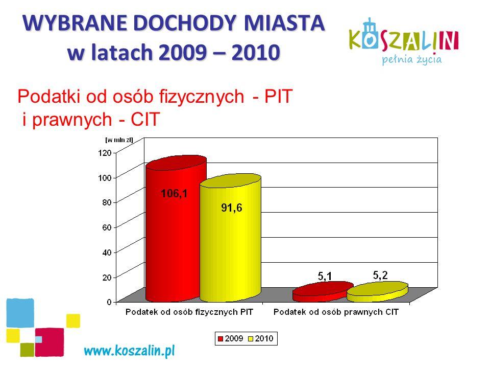 WYBRANE DOCHODY MIASTA w latach 2009 – 2010 Podatki od osób fizycznych - PIT i prawnych - CIT